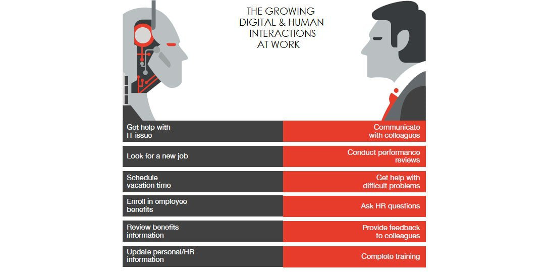 Graphic with human vs. digital interactions at work