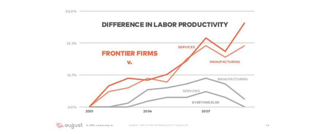 Difference in labor productivity