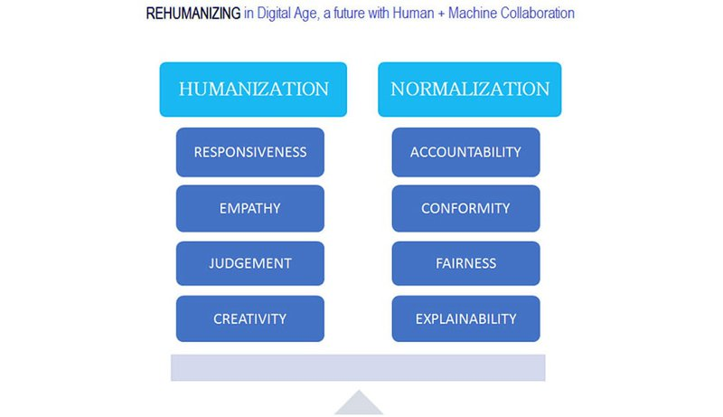 Graphic about Rehumanization in Digital Economy