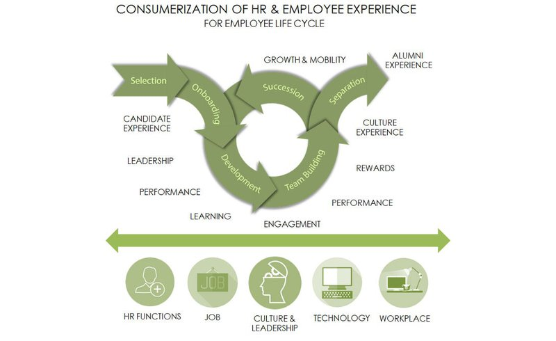 Graphic about consumerization of HR